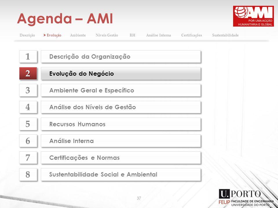 Agenda – AMI 37 Descrição da Organização 1 1 Ambiente Geral e Específico 3 3 Análise dos Níveis de Gestão 4 4 Recursos Humanos 5 5 Análise Interna 6 6