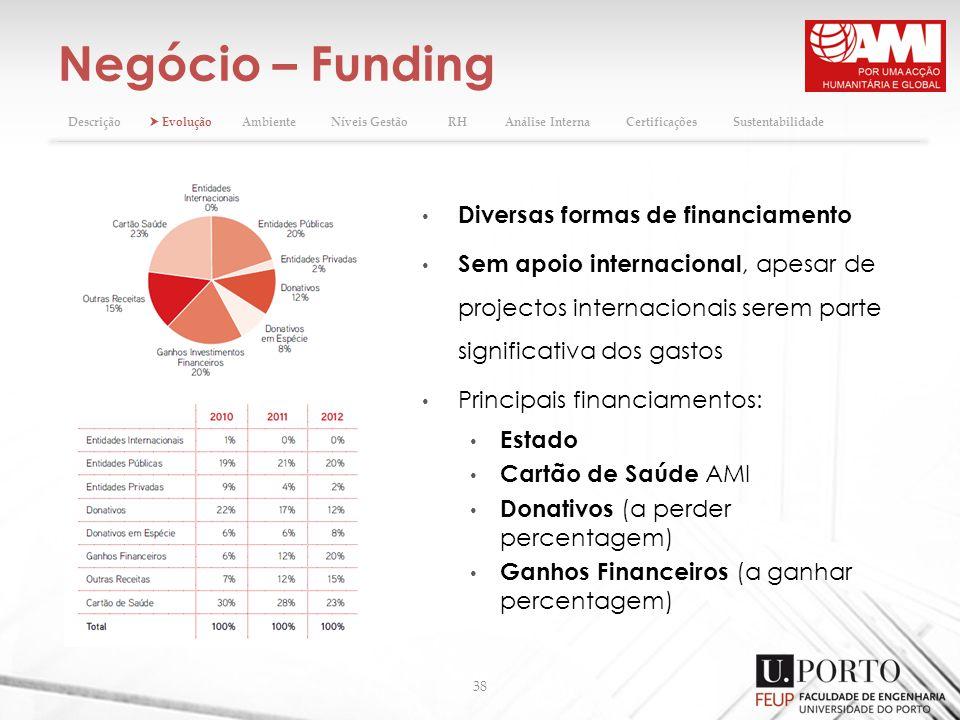 Negócio – Funding 38 Diversas formas de financiamento Sem apoio internacional, apesar de projectos internacionais serem parte significativa dos gastos
