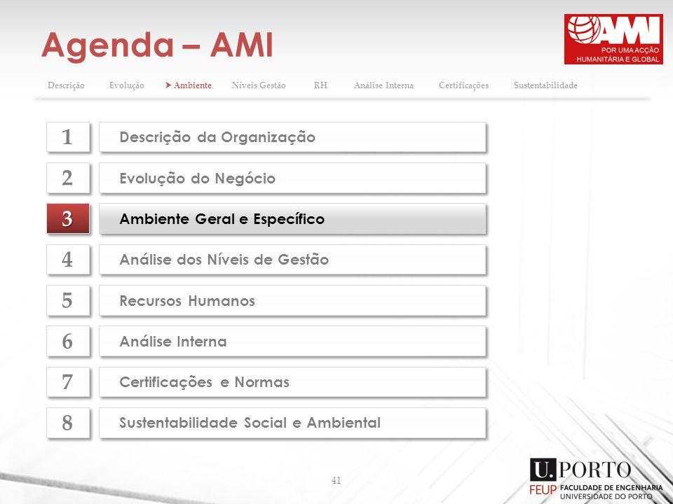 Agenda – AMI 41 33 Ambiente Geral e Específico Evolução do Negócio 2 2 Análise dos Níveis de Gestão 4 4 Recursos Humanos 5 5 Análise Interna 6 6 Certi