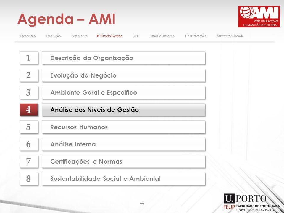 Agenda – AMI 44 44 Análise dos Níveis de Gestão Evolução do Negócio 2 2 Ambiente Geral e Específico 3 3 Recursos Humanos 5 5 Análise Interna 6 6 Certi