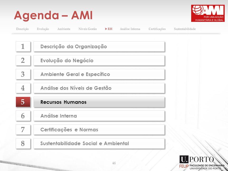 Agenda – AMI 46 55 Recursos Humanos Evolução do Negócio 2 2 Ambiente Geral e Específico 3 3 Análise dos Níveis de Gestão 4 4 Análise Interna 6 6 Certi