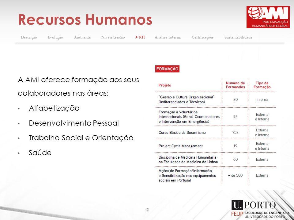 Recursos Humanos 48 A AMI oferece formação aos seus colaboradores nas áreas: Alfabetização Desenvolvimento Pessoal Trabalho Social e Orientação Saúde DescriçãoEvoluçãoAmbienteNíveis Gestão RHAnálise InternaCertificaçõesSustentabilidade