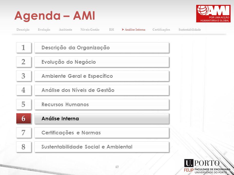 Agenda – AMI 49 66 Análise Interna Evolução do Negócio 2 2 Ambiente Geral e Específico 3 3 Análise dos Níveis de Gestão 4 4 Recursos Humanos 5 5 Certi