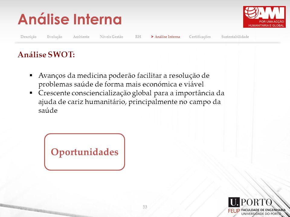 Análise Interna 53 DescriçãoEvoluçãoAmbienteNíveis GestãoRH Análise InternaCertificaçõesSustentabilidade Análise SWOT: Oportunidades Avanços da medici