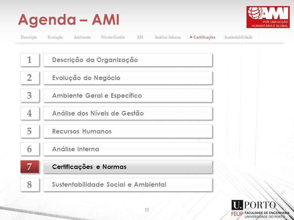 Agenda – AMI 55 77 Certificações e Normas Evolução do Negócio 2 2 Ambiente Geral e Específico 3 3 Análise dos Níveis de Gestão 4 4 Recursos Humanos 5