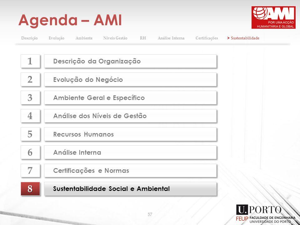 Agenda – AMI 57 88 Sustentabilidade Social e Ambiental Evolução do Negócio 2 2 Ambiente Geral e Específico 3 3 Análise dos Níveis de Gestão 4 4 Recurs