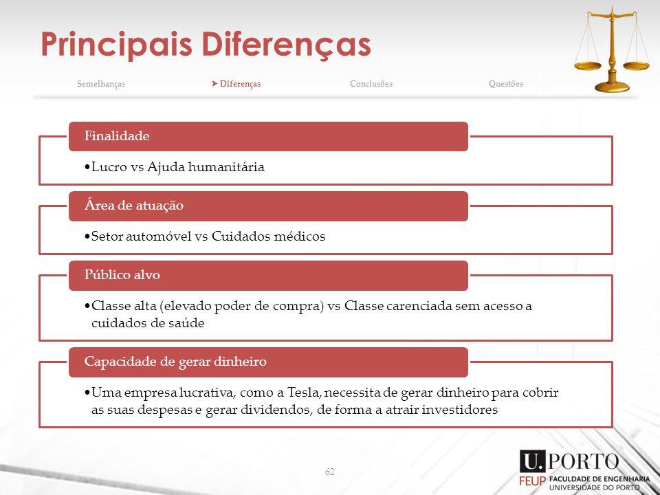 Principais Diferenças 62 Semelhanças DiferençasConclusõesQuestões Lucro vs Ajuda humanitária Finalidade Setor automóvel vs Cuidados médicos Área de at