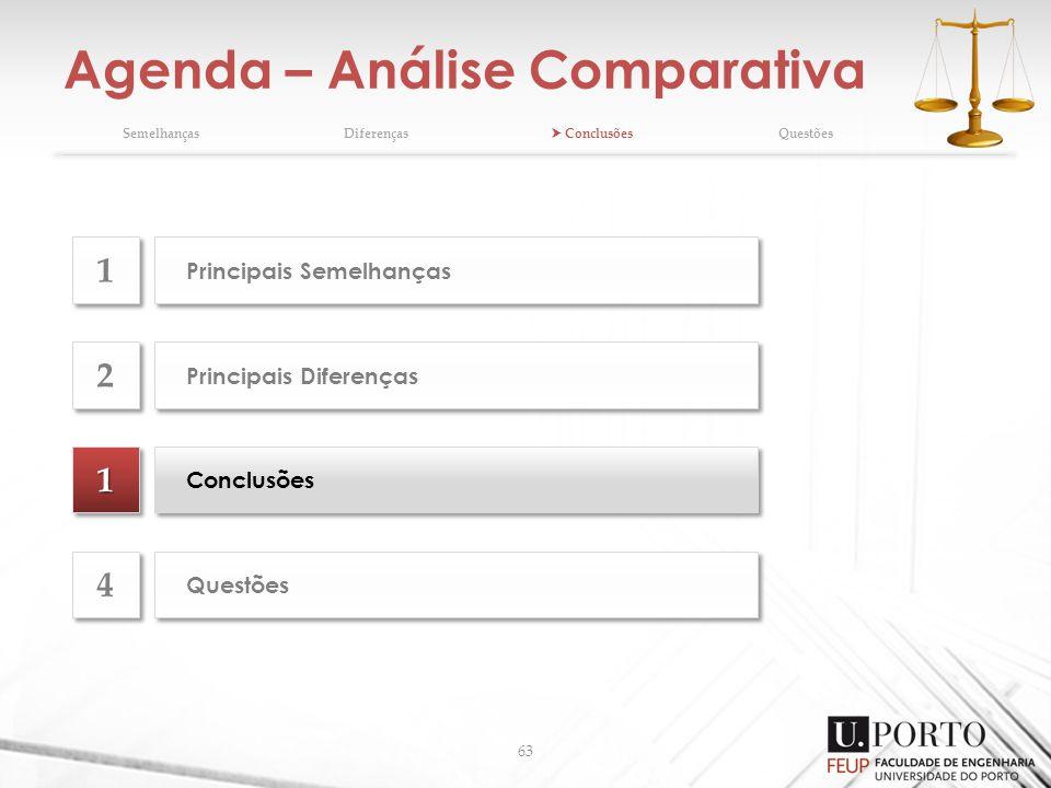 Agenda – Análise Comparativa 63 SemelhançasDiferenças ConclusõesQuestões 11 Conclusões Principais Diferenças 2 2 Questões 4 4 Principais Semelhanças 1