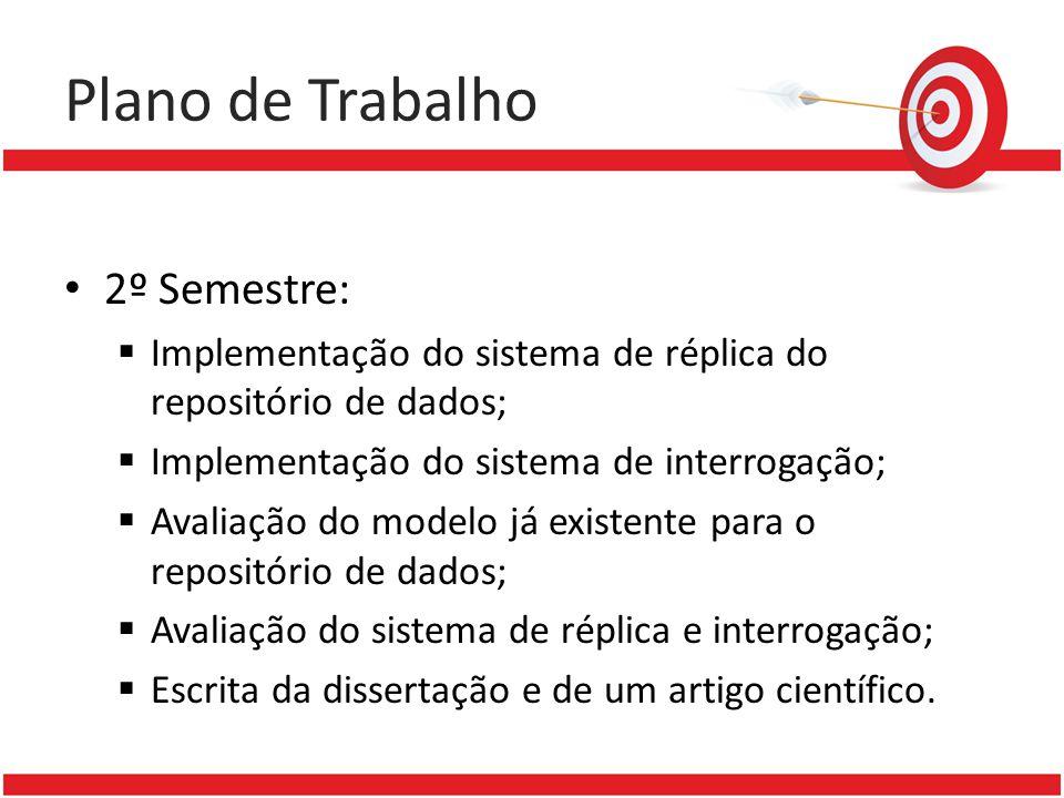 Plano de Trabalho 2º Semestre: Implementação do sistema de réplica do repositório de dados; Implementação do sistema de interrogação; Avaliação do mod