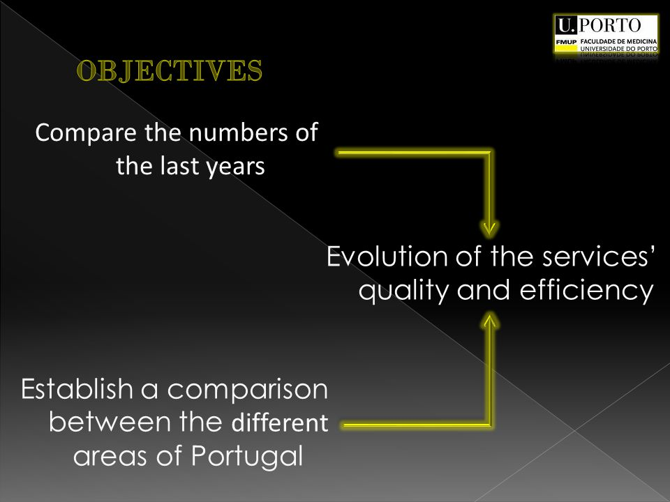 Compare the numbers of the last years Evolution of the services quality and efficiency Establish a comparison between the different areas of Portugal