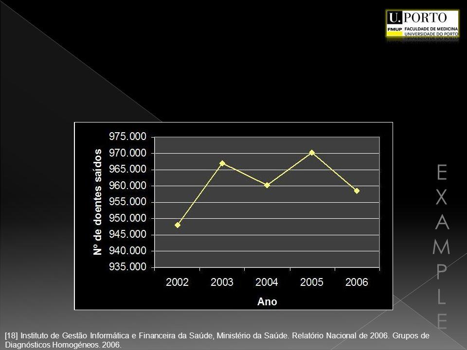 EXAMPLEEXAMPLE [18] Instituto de Gestão Informática e Financeira da Saúde, Ministério da Saúde. Relatório Nacional de 2006. Grupos de Diagnósticos Hom