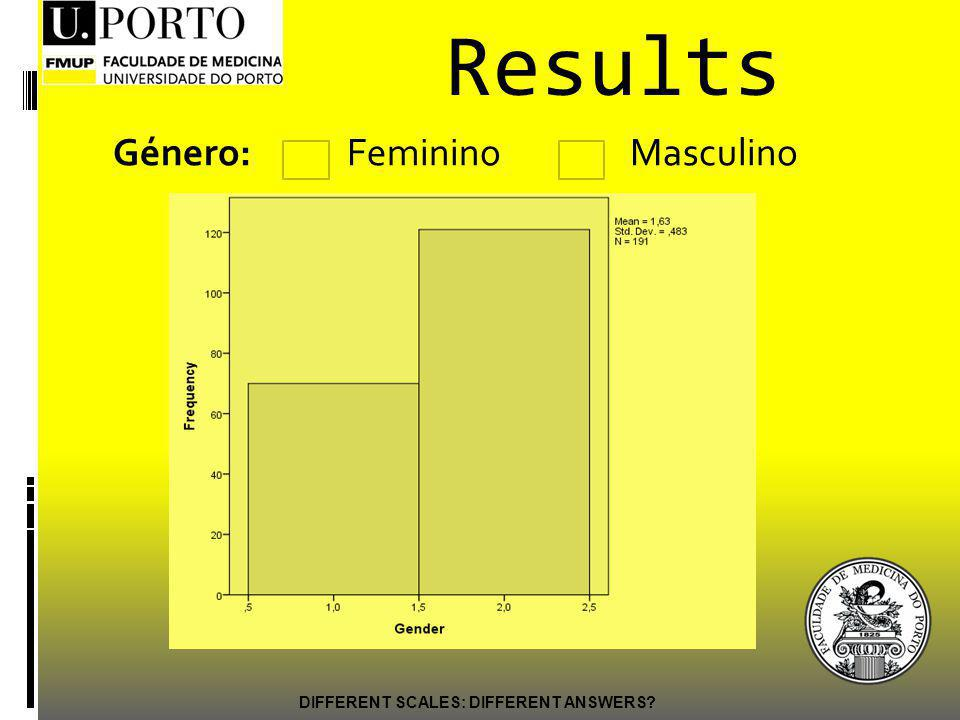 Género: Feminino Masculino DIFFERENT SCALES: DIFFERENT ANSWERS Results População: