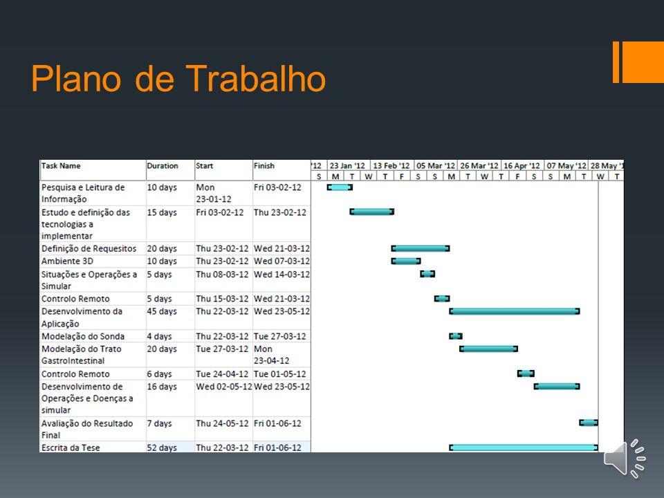 Metodologias Investigação Desenvolvimento Planeamento Análise de Requesitos Desenho e Implementação TestesAvaliação Entrega