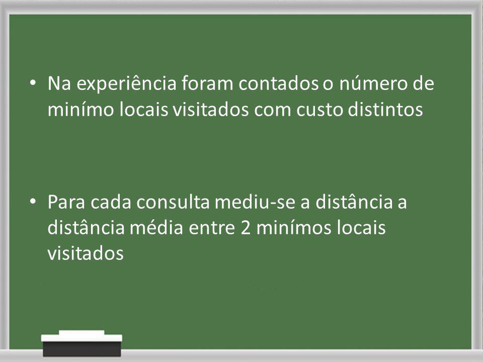 Na experiência foram contados o número de minímo locais visitados com custo distintos Para cada consulta mediu-se a distância a distância média entre 2 minímos locais visitados