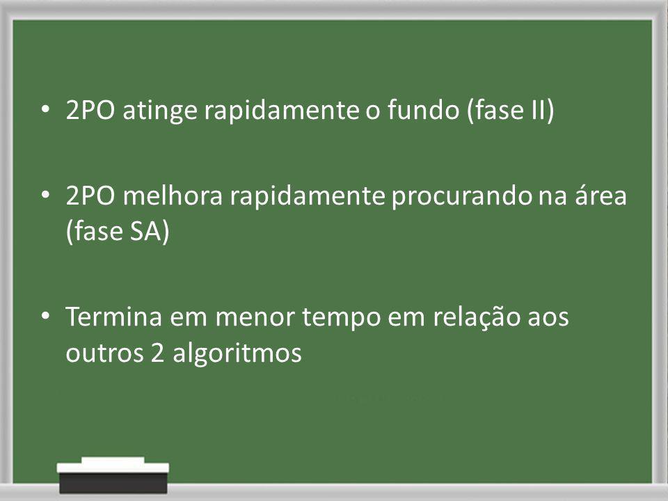 2PO atinge rapidamente o fundo (fase II) 2PO melhora rapidamente procurando na área (fase SA) Termina em menor tempo em relação aos outros 2 algoritmos