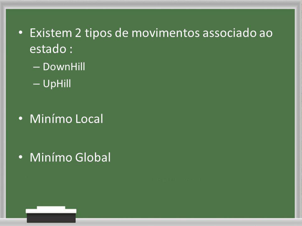 Existem 2 tipos de movimentos associado ao estado : – DownHill – UpHill Minímo Local Minímo Global