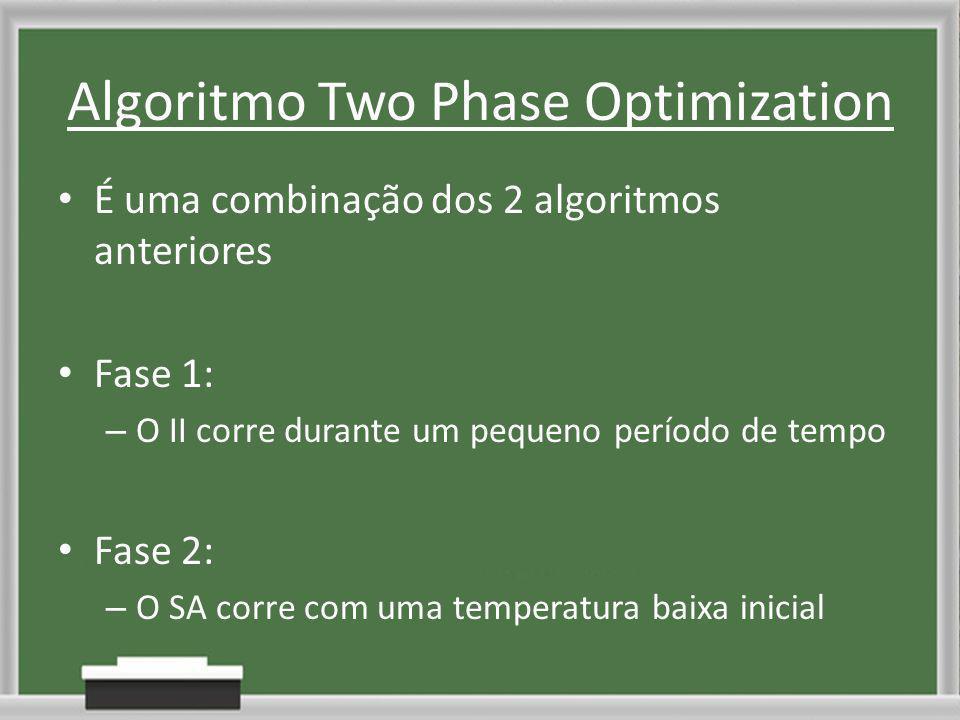 Algoritmo Two Phase Optimization É uma combinação dos 2 algoritmos anteriores Fase 1: – O II corre durante um pequeno período de tempo Fase 2: – O SA corre com uma temperatura baixa inicial
