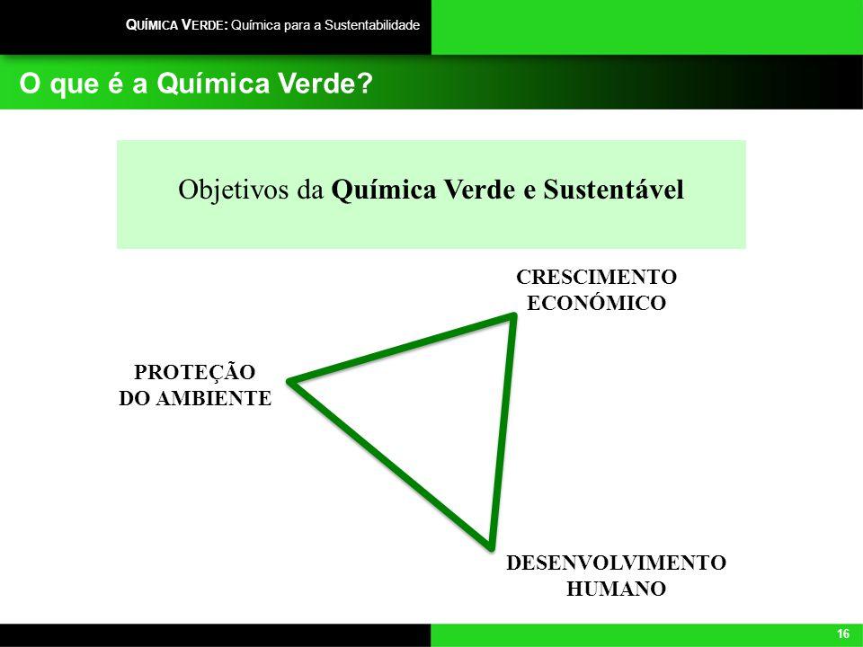 16 Q UÍMICA V ERDE : Química para a Sustentabilidade O que é a Química Verde? Objetivos da Química Verde e Sustentável CRESCIMENTO ECONÓMICO PROTEÇÃO