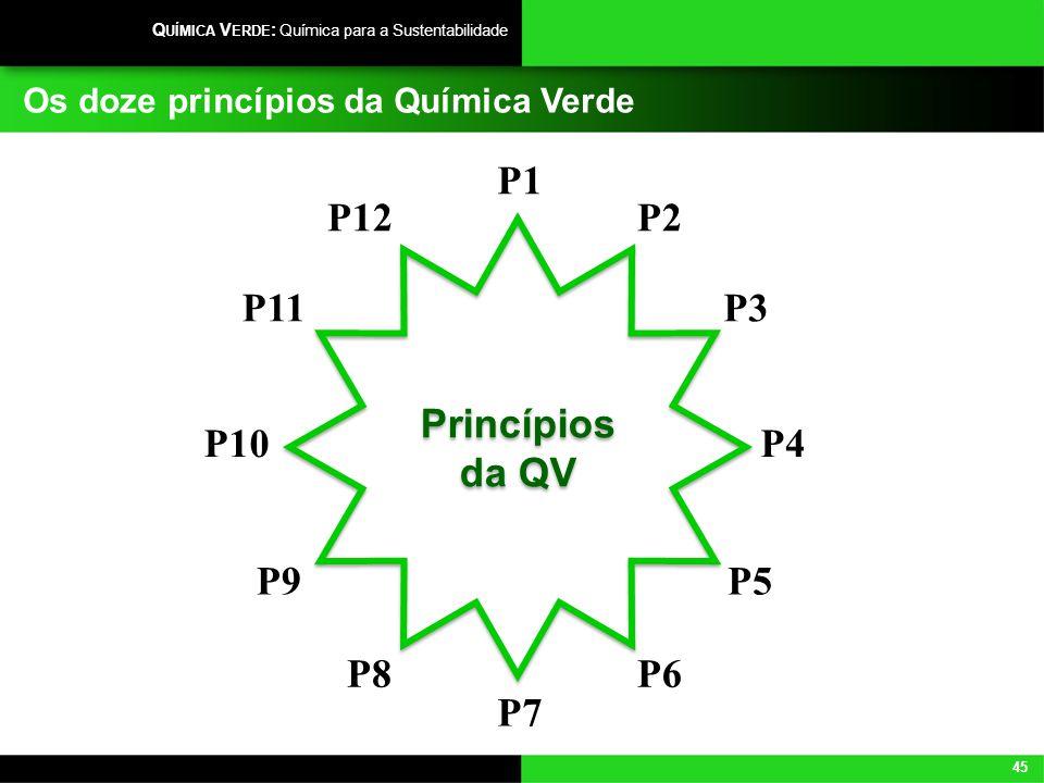 45 Q UÍMICA V ERDE : Química para a Sustentabilidade Os doze princípios da Química Verde P1 P3 P4 P5 P6 P2 Princípios da QV P7 P11 P10 P9 P8 P12