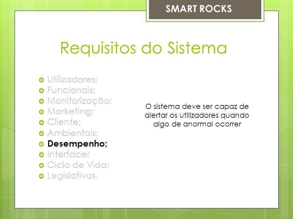 Requisitos do Sistema Utilizadores; Funcionais; Monitorização; Marketing; Cliente; Ambientais; Desempenho; Interface; Ciclo de Vida; Legislativos. O s