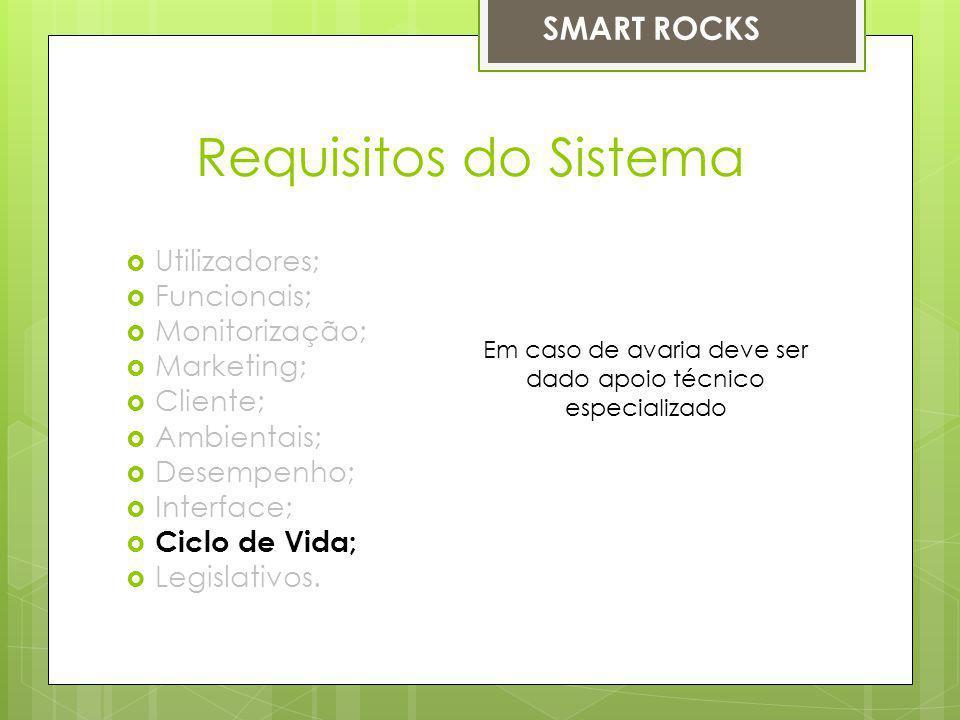 Requisitos do Sistema Utilizadores; Funcionais; Monitorização; Marketing; Cliente; Ambientais; Desempenho; Interface; Ciclo de Vida; Legislativos. Em