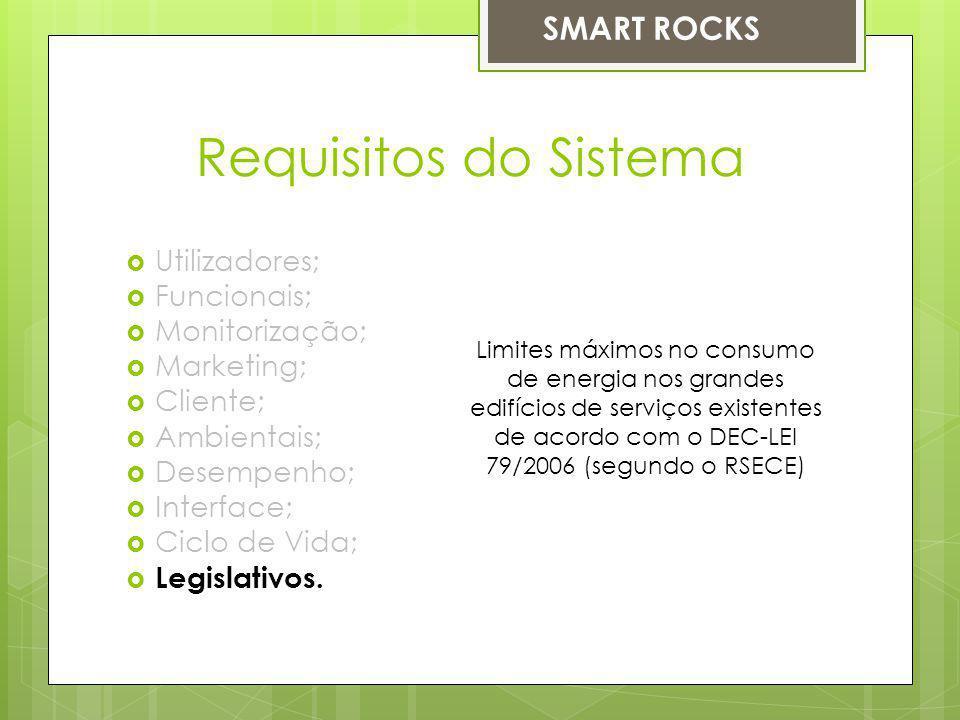 Requisitos do Sistema Utilizadores; Funcionais; Monitorização; Marketing; Cliente; Ambientais; Desempenho; Interface; Ciclo de Vida; Legislativos. Lim