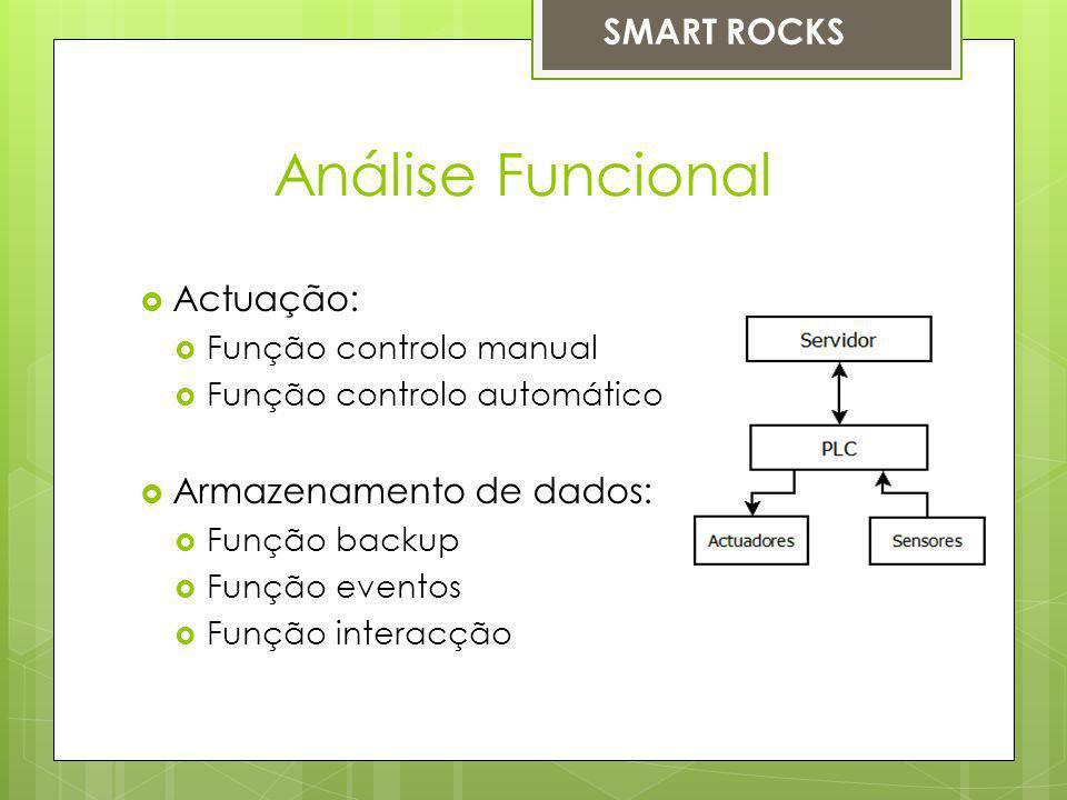 Análise Funcional Actuação: Função controlo manual Função controlo automático Armazenamento de dados: Função backup Função eventos Função interacção SMART ROCKS