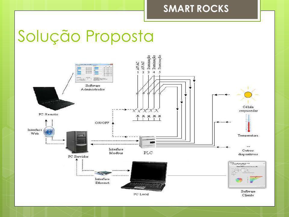 Solução Proposta SMART ROCKS