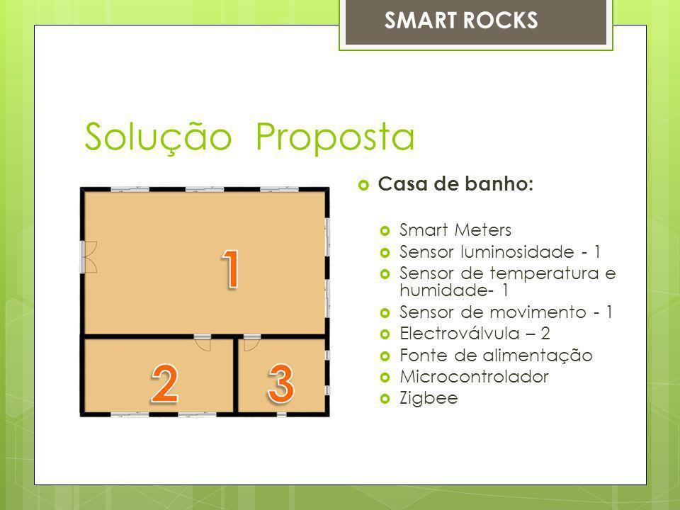 Solução Proposta Casa de banho: Smart Meters Sensor luminosidade - 1 Sensor de temperatura e humidade- 1 Sensor de movimento - 1 Electroválvula – 2 Fonte de alimentação Microcontrolador Zigbee SMART ROCKS