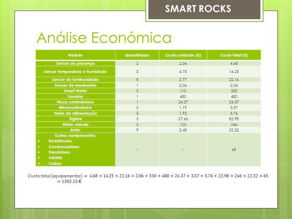 Análise Económica ProdutoQuantidadeCusto/unidade ()Custo total () Sensor de presença 22,344,68 Sensor temperatura e humidade 34,7514,25 Sensor de lumi