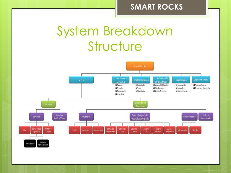System Breakdown Structure SMART ROCKS