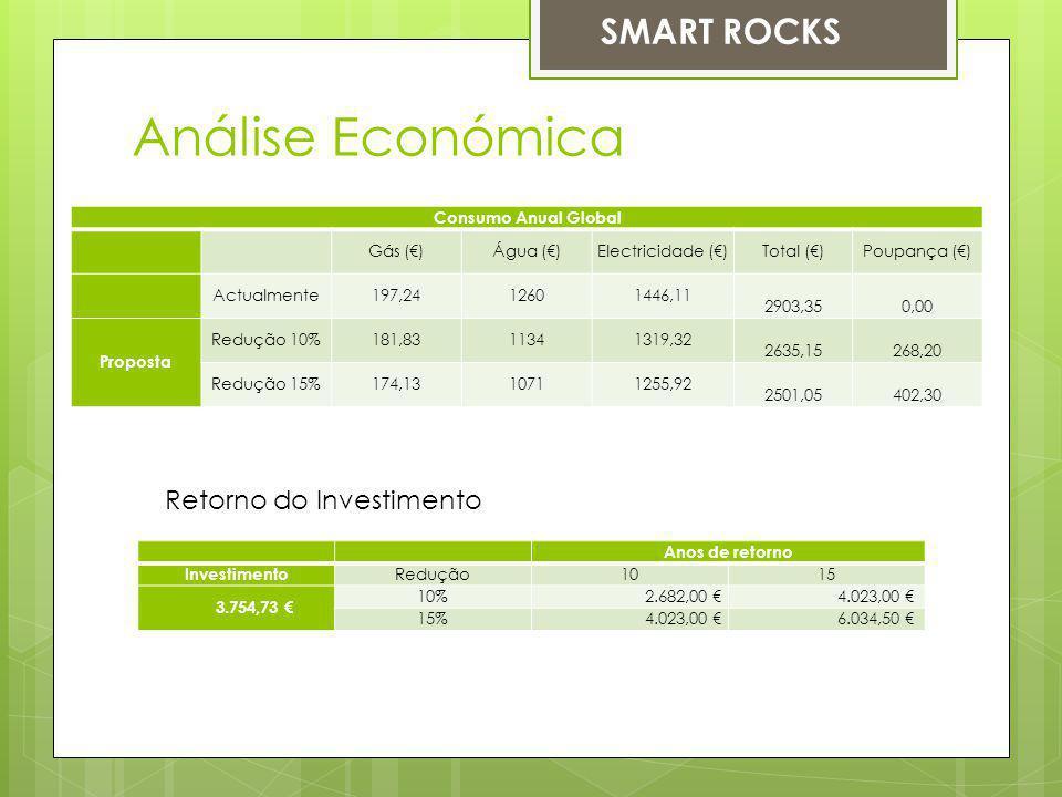Consumo Anual Global Gás ()Água ()Electricidade ()Total ()Poupança () Actualmente197,2412601446,11 2903,350,00 Proposta Redução 10%181,8311341319,32 2635,15268,20 Redução 15%174,1310711255,92 2501,05402,30 Análise Económica Anos de retorno Investimento Redução1015 3.754,73 10% 2.682,00 4.023,00 15% 4.023,00 6.034,50 Retorno do Investimento SMART ROCKS