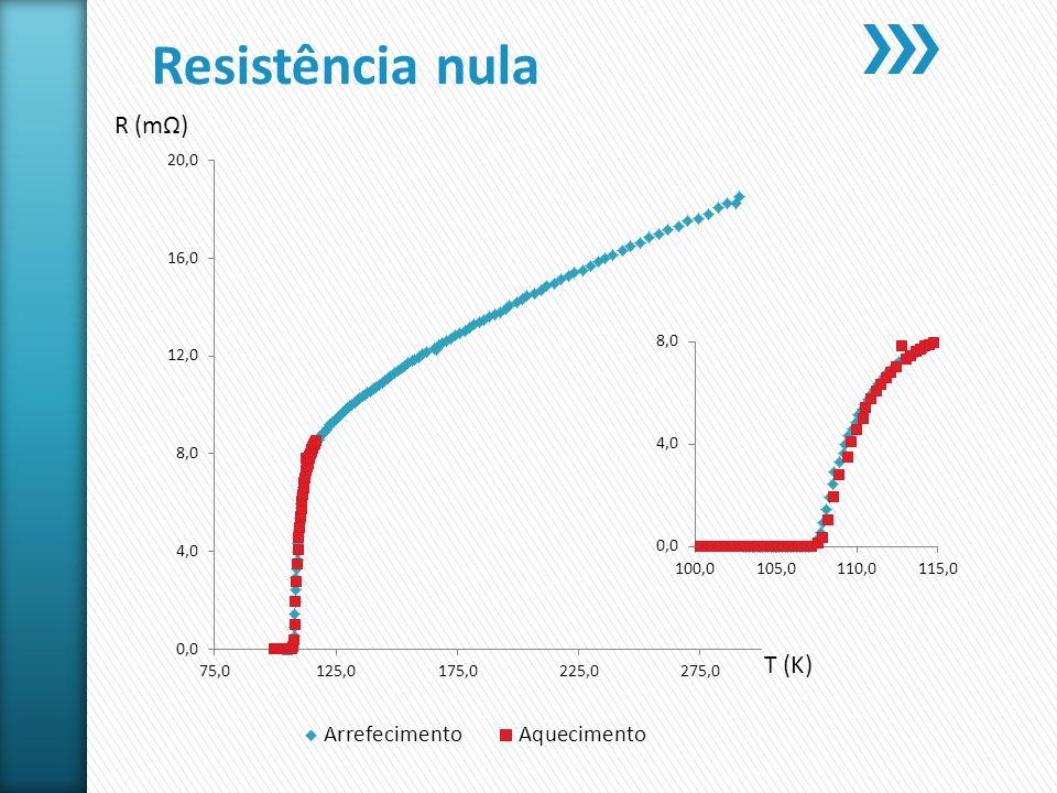 Resistência nula R (m) T (K)