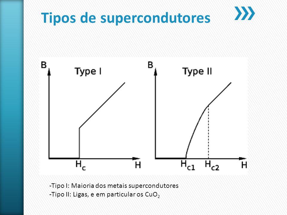 Tipos de supercondutores -Tipo I: Maioria dos metais supercondutores -Tipo II: Ligas, e em particular os CuO 2