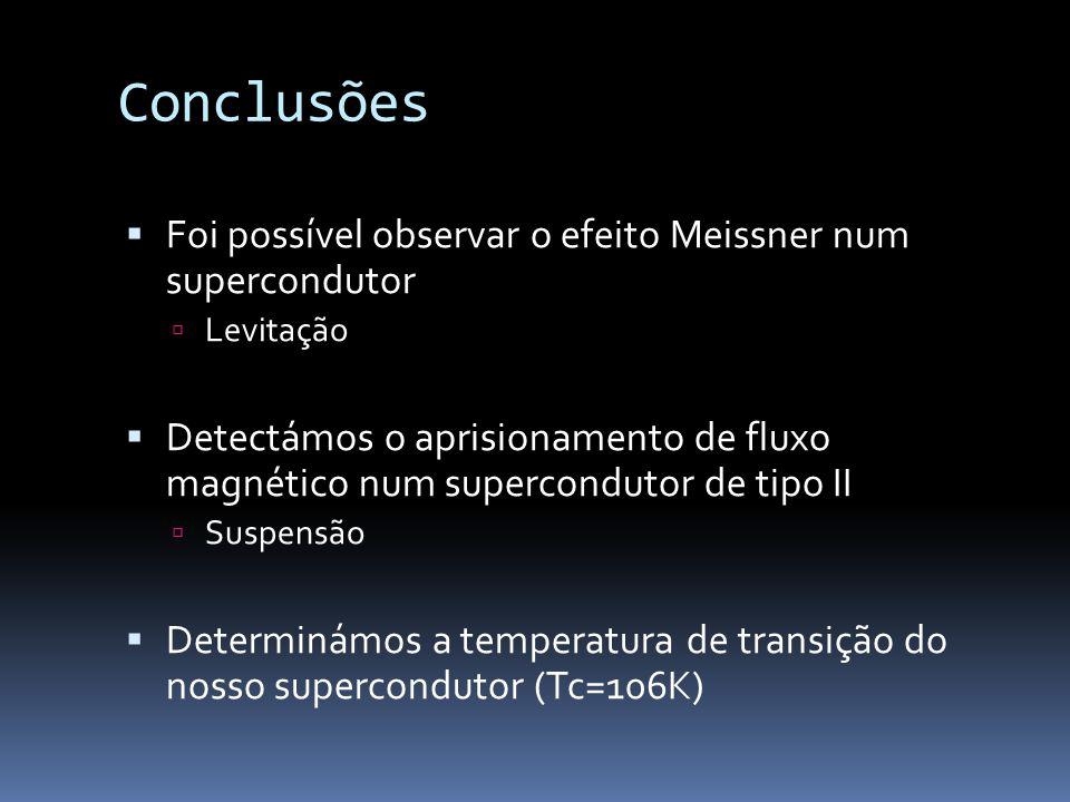 Conclusões Foi possível observar o efeito Meissner num supercondutor Levitação Detectámos o aprisionamento de fluxo magnético num supercondutor de tipo II Suspensão Determinámos a temperatura de transição do nosso supercondutor (Tc=106K)