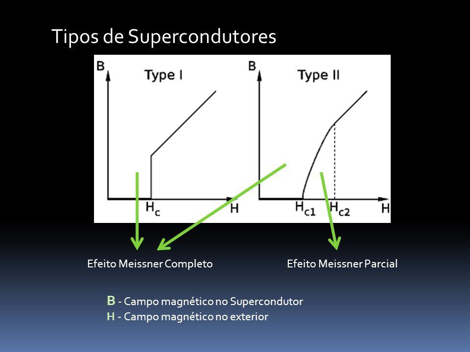 Tipos de Supercondutores Efeito Meissner CompletoEfeito Meissner Parcial B - Campo magnético no Supercondutor H - Campo magnético no exterior