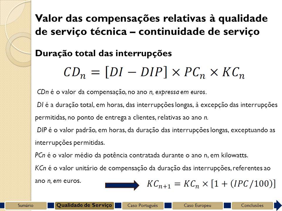 Duração total das interrupções CDn é o valor da compensação, no ano n, expressa em euros.