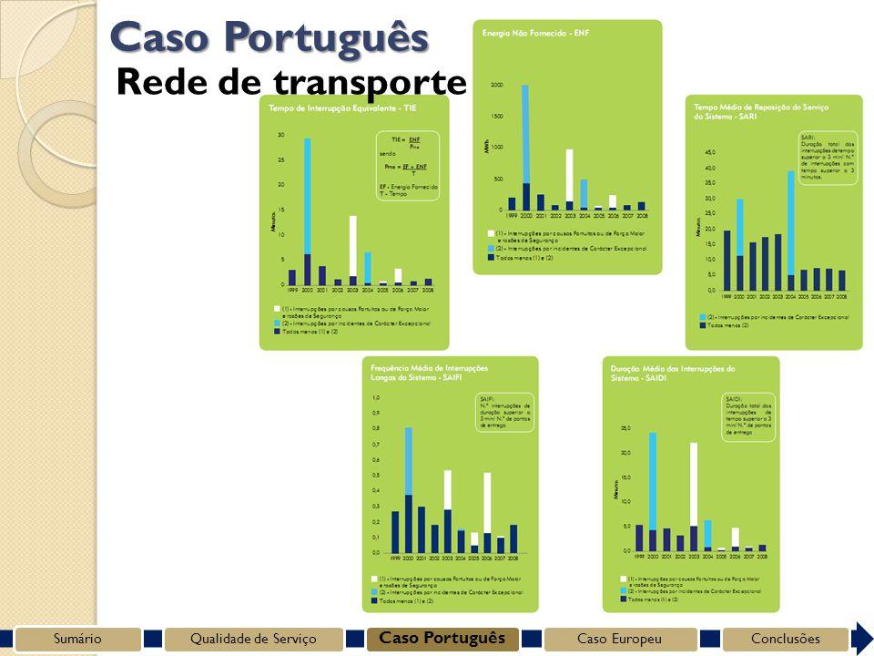 SumárioQualidade de Serviço Caso Português Caso EuropeuConclusões Caso Português Rede de transporte