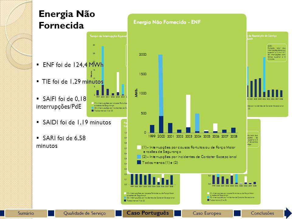 Energia Não Fornecida SumárioQualidade de Serviço Caso Português Caso EuropeuConclusões SARI foi de 6,58 minutos SAIDI foi de 1,19 minutos SAIFI foi de 0,18 interrupções/PdE TIE foi de 1,29 minutos ENF foi de 124,4 MWh