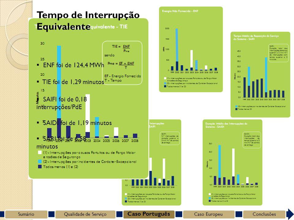 Tempo de Interrupção Equivalente SumárioQualidade de Serviço Caso Português Caso EuropeuConclusões SARI foi de 6,58 minutos SAIDI foi de 1,19 minutos SAIFI foi de 0,18 interrupções/PdE TIE foi de 1,29 minutos ENF foi de 124,4 MWh