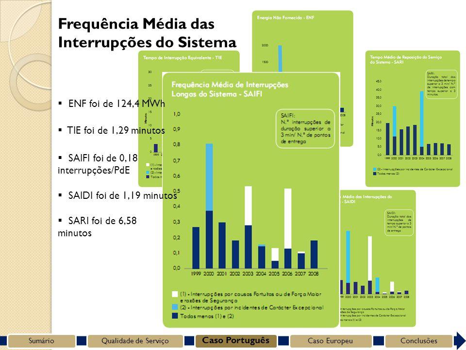 SumárioQualidade de Serviço Caso Português Caso EuropeuConclusões Frequência Média das Interrupções do Sistema SARI foi de 6,58 minutos SAIDI foi de 1,19 minutos SAIFI foi de 0,18 interrupções/PdE TIE foi de 1,29 minutos ENF foi de 124,4 MWh