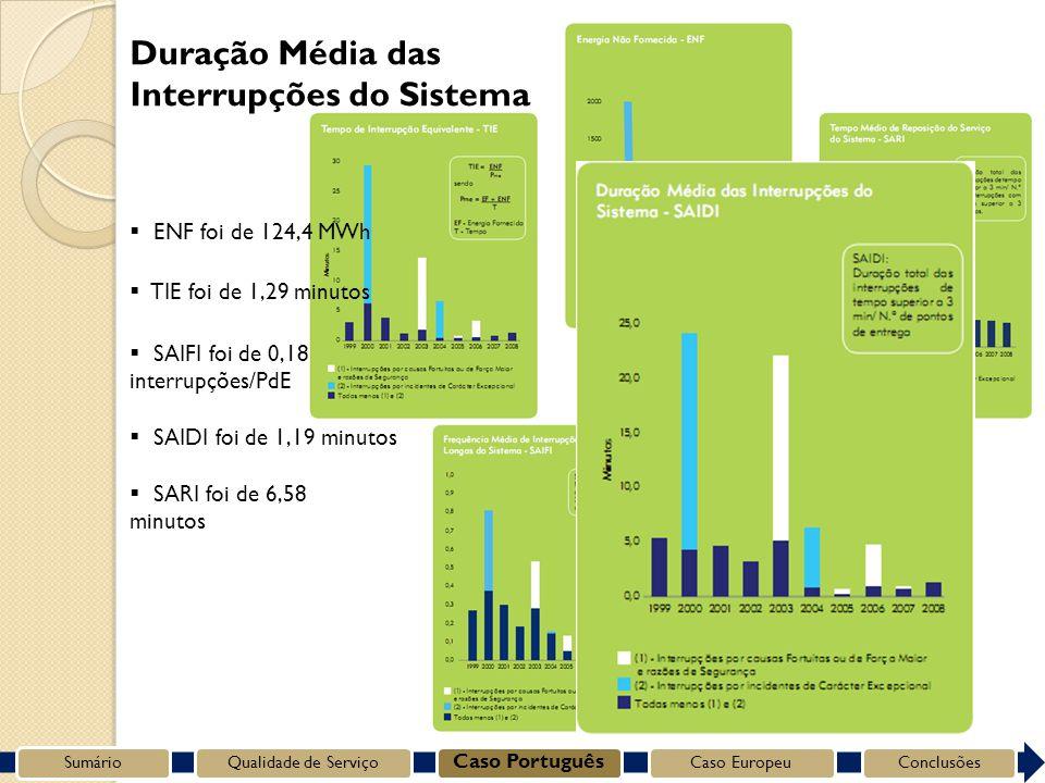 SumárioQualidade de Serviço Caso Português Caso EuropeuConclusões Duração Média das Interrupções do Sistema SARI foi de 6,58 minutos SAIDI foi de 1,19 minutos SAIFI foi de 0,18 interrupções/PdE TIE foi de 1,29 minutos ENF foi de 124,4 MWh