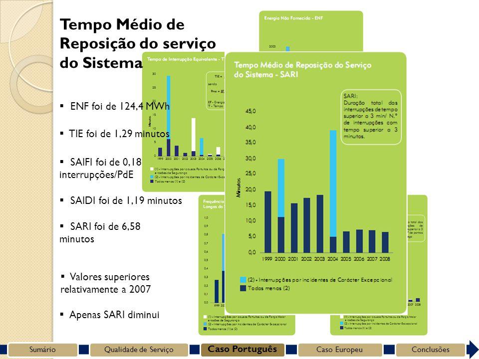 SumárioQualidade de Serviço Caso Português Caso EuropeuConclusões Tempo Médio de Reposição do serviço do Sistema SARI foi de 6,58 minutos Apenas SARI diminui SAIDI foi de 1,19 minutos SAIFI foi de 0,18 interrupções/PdE TIE foi de 1,29 minutos ENF foi de 124,4 MWh Valores superiores relativamente a 2007