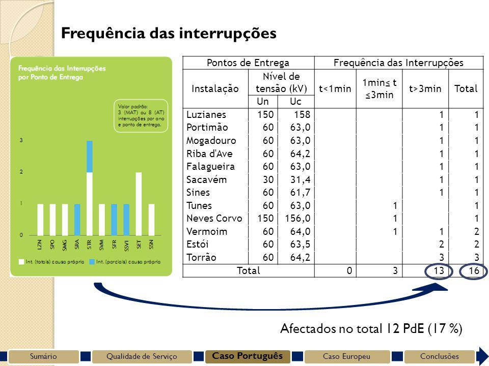 Pontos de EntregaFrequência das Interrupções Instalação Nível de tensão (kV) t<1min 1min t 3min t>3minTotal UnUc Luzianes150158 11 Portimão6063,0 11 Mogadouro6063,0 11 Riba d Ave6064,2 11 Falagueira6063,0 11 Sacavém3031,4 11 Sines6061,7 11 Tunes6063,0 1 1 Neves Corvo150156,0 1 1 Vermoim6064,0 112 Estói6063,5 22 Torrão6064,2 33 Total031316 Frequência das interrupções SumárioQualidade de Serviço Caso Português Caso EuropeuConclusões Afectados no total 12 PdE (17 %)