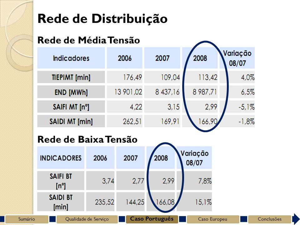 Rede de Média Tensão Rede de Baixa Tensão Rede de Distribuição SumárioQualidade de Serviço Caso Português Caso EuropeuConclusões
