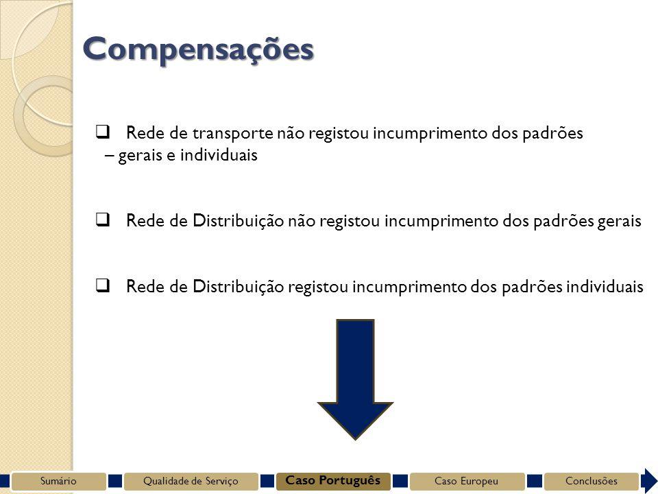 Compensações Rede de transporte não registou incumprimento dos padrões – gerais e individuais Rede de Distribuição não registou incumprimento dos padrões gerais Rede de Distribuição registou incumprimento dos padrões individuais SumárioQualidade de Serviço Caso Português Caso EuropeuConclusões