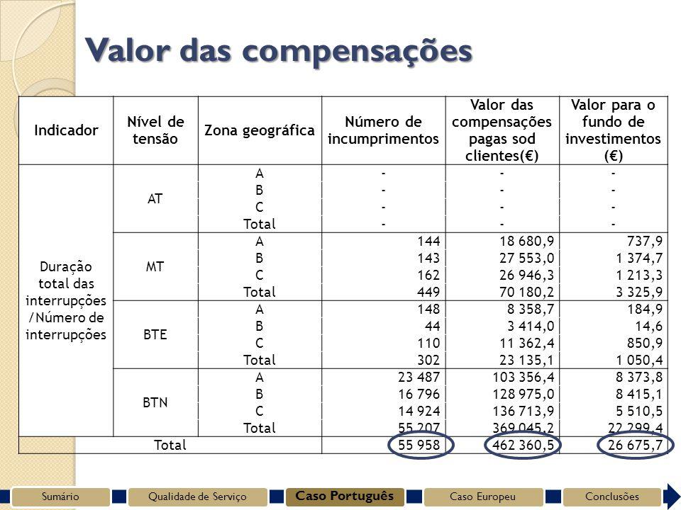 Indicador Nível de tensão Zona geográfica Número de incumprimentos Valor das compensações pagas sod clientes() Valor para o fundo de investimentos () Duração total das interrupções /Número de interrupções AT A --- B --- C --- Total --- MT A14418 680,9737,9 B14327 553,01 374,7 C16226 946,31 213,3 Total44970 180,23 325,9 BTE A1488 358,7184,9 B443 414,014,6 C11011 362,4850,9 Total30223 135,11 050,4 BTN A23 487103 356,48 373,8 B16 796128 975,08 415,1 C14 924136 713,95 510,5 Total55 207369 045,222 299,4 Total55 958462 360,526 675,7 Valor das compensações SumárioQualidade de Serviço Caso Português Caso EuropeuConclusões