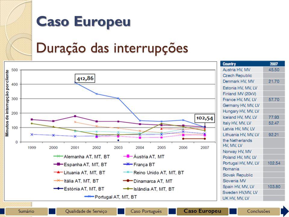 Duração das interrupções SumárioQualidade de ServiçoCaso Português Caso Europeu Conclusões Caso Europeu