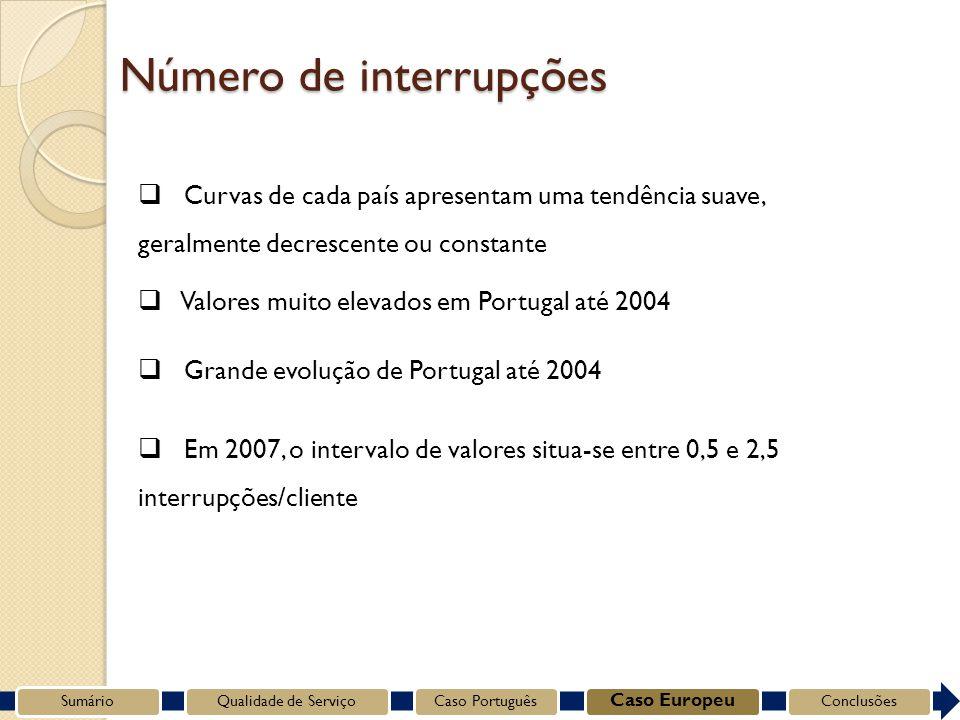 Curvas de cada país apresentam uma tendência suave, geralmente decrescente ou constante Grande evolução de Portugal até 2004 Em 2007, o intervalo de valores situa-se entre 0,5 e 2,5 interrupções/cliente SumárioQualidade de ServiçoCaso Português Caso Europeu Conclusões Número de interrupções Valores muito elevados em Portugal até 2004