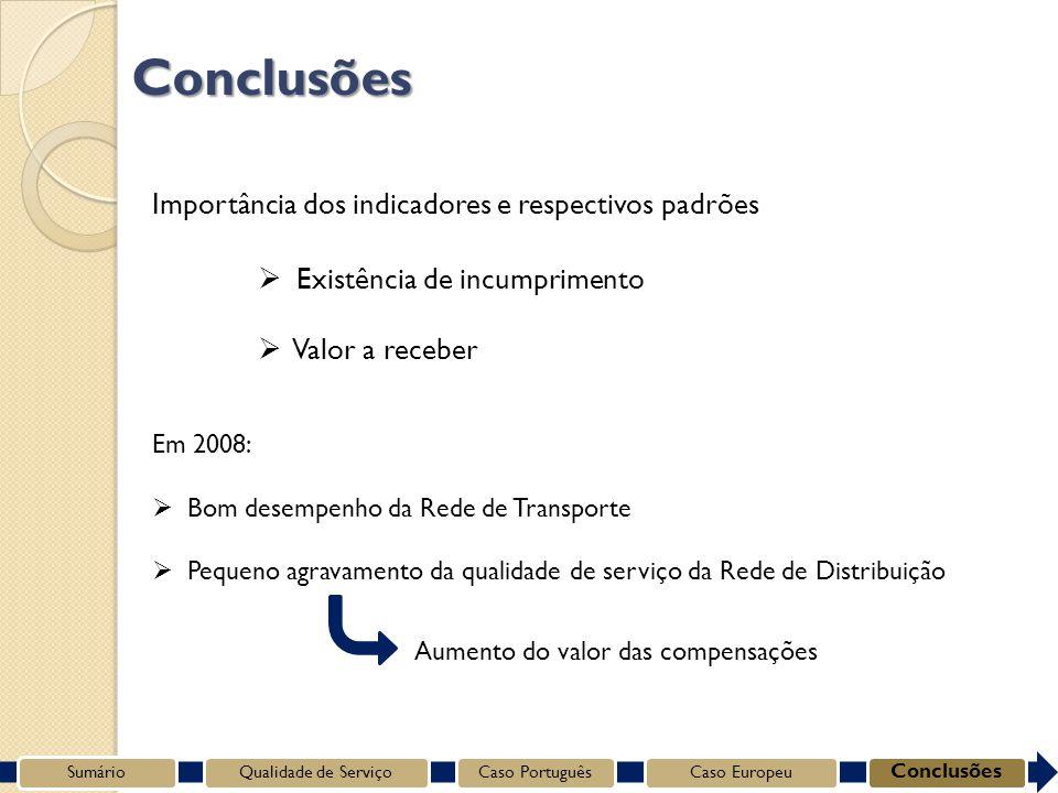 SumárioQualidade de ServiçoCaso PortuguêsCaso Europeu Conclusões Conclusões Importância dos indicadores e respectivos padrões Existência de incumprimento Valor a receber Em 2008: Bom desempenho da Rede de Transporte Pequeno agravamento da qualidade de serviço da Rede de Distribuição Aumento do valor das compensações
